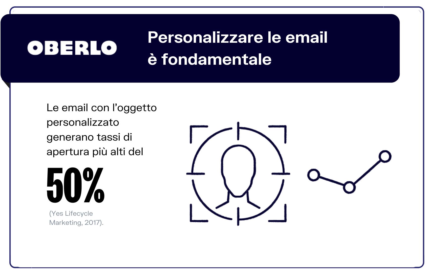 personalizzare le email