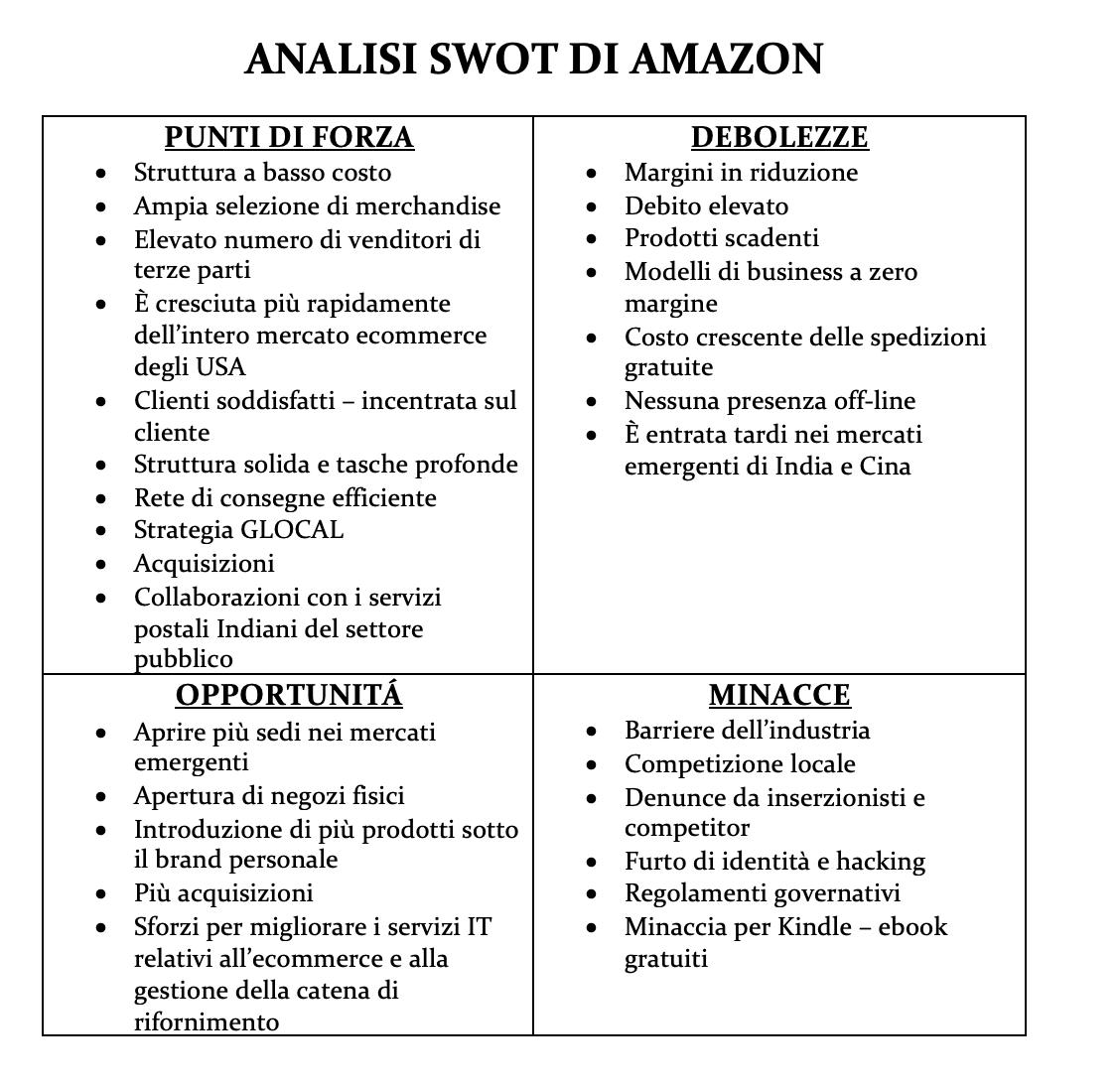 analisi di amazon