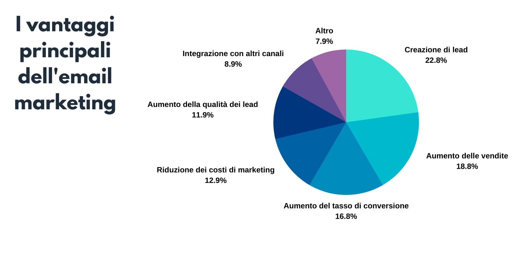 vantaggi dell'email marketing