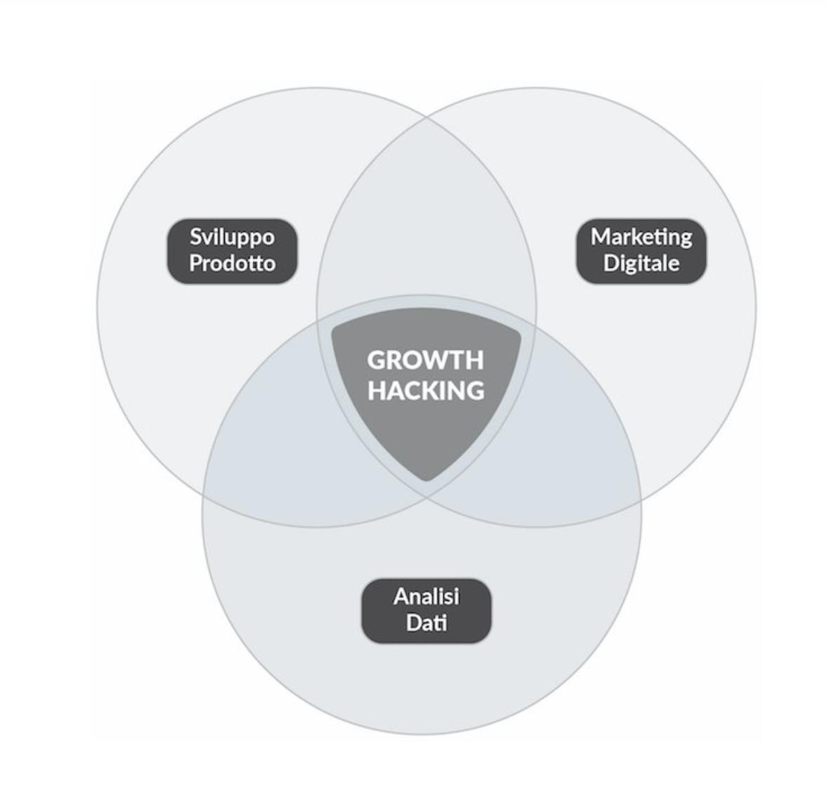 cosa vuol dire hacking della crescita