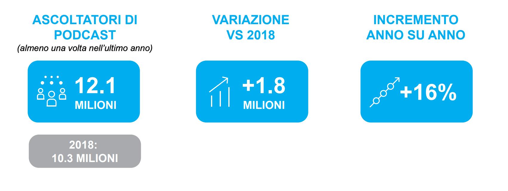 crescita podcast italiano