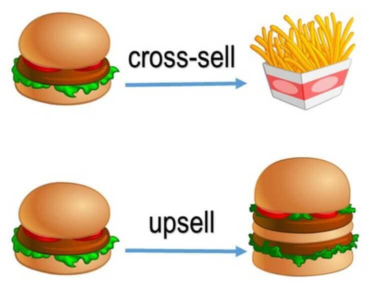 upselling e cross-selling
