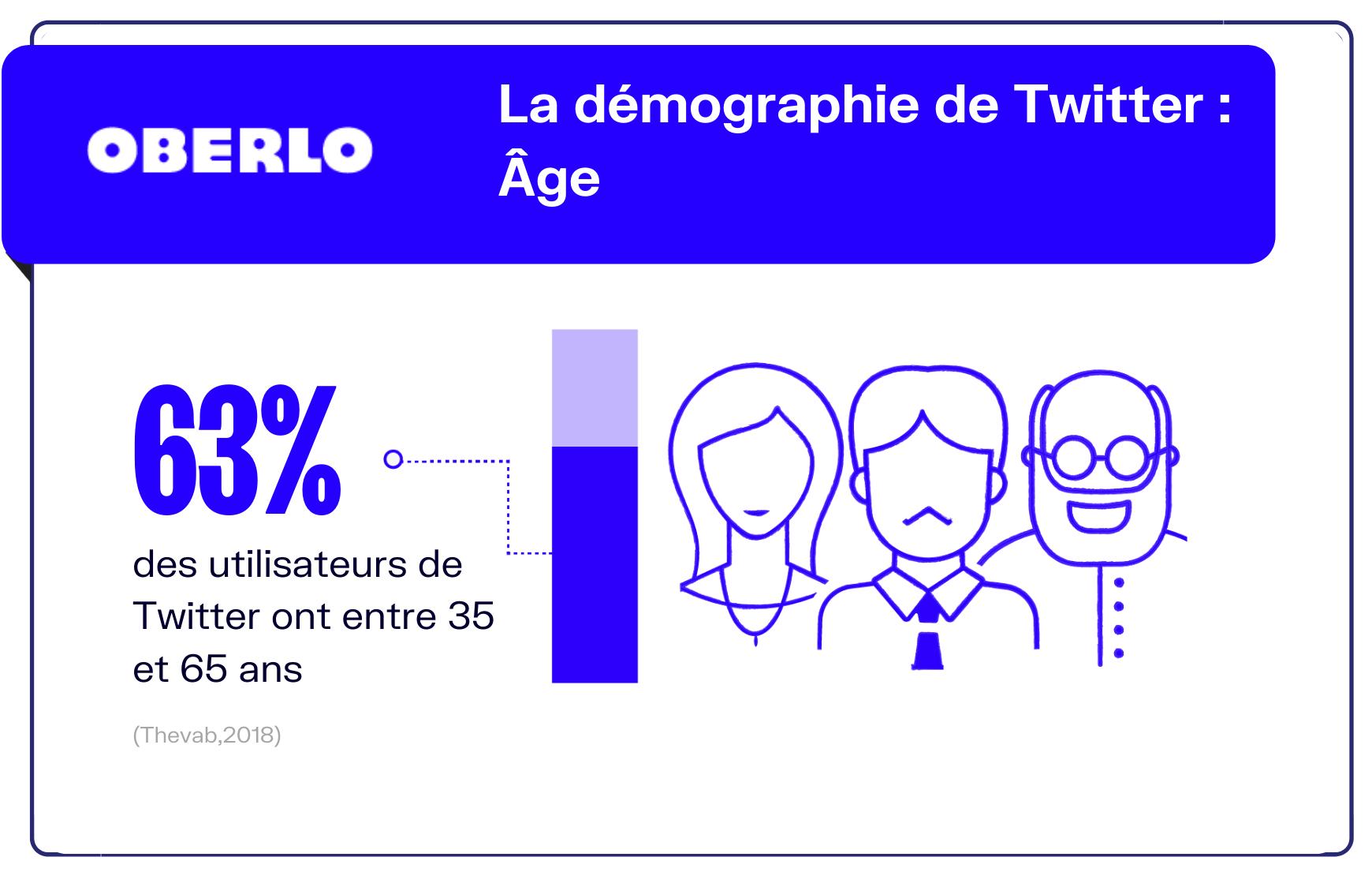 chiffres twitter utilisateurs