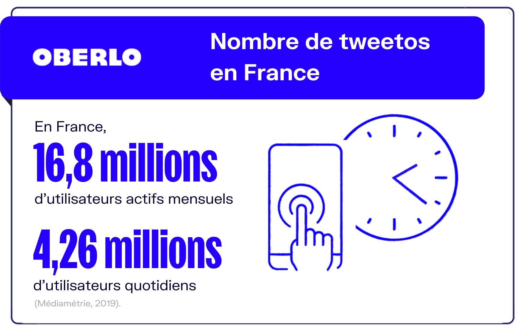 nombre d'utilisateurs twitter en France