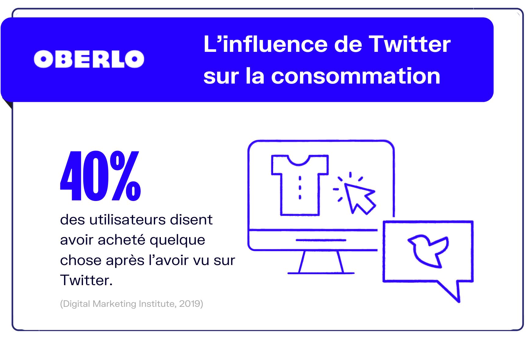 Twitter et consommation