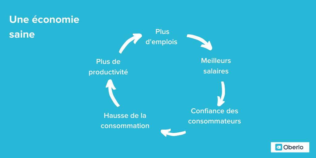 cycle économie