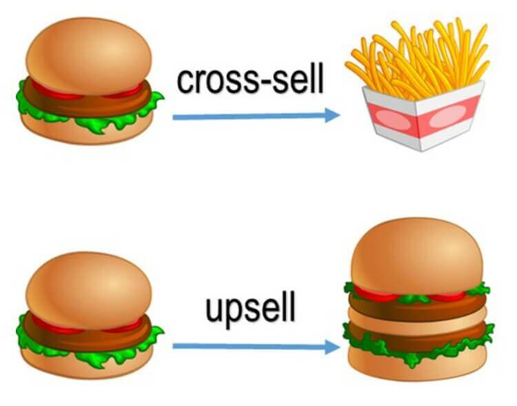 Cross-selling and Upselling