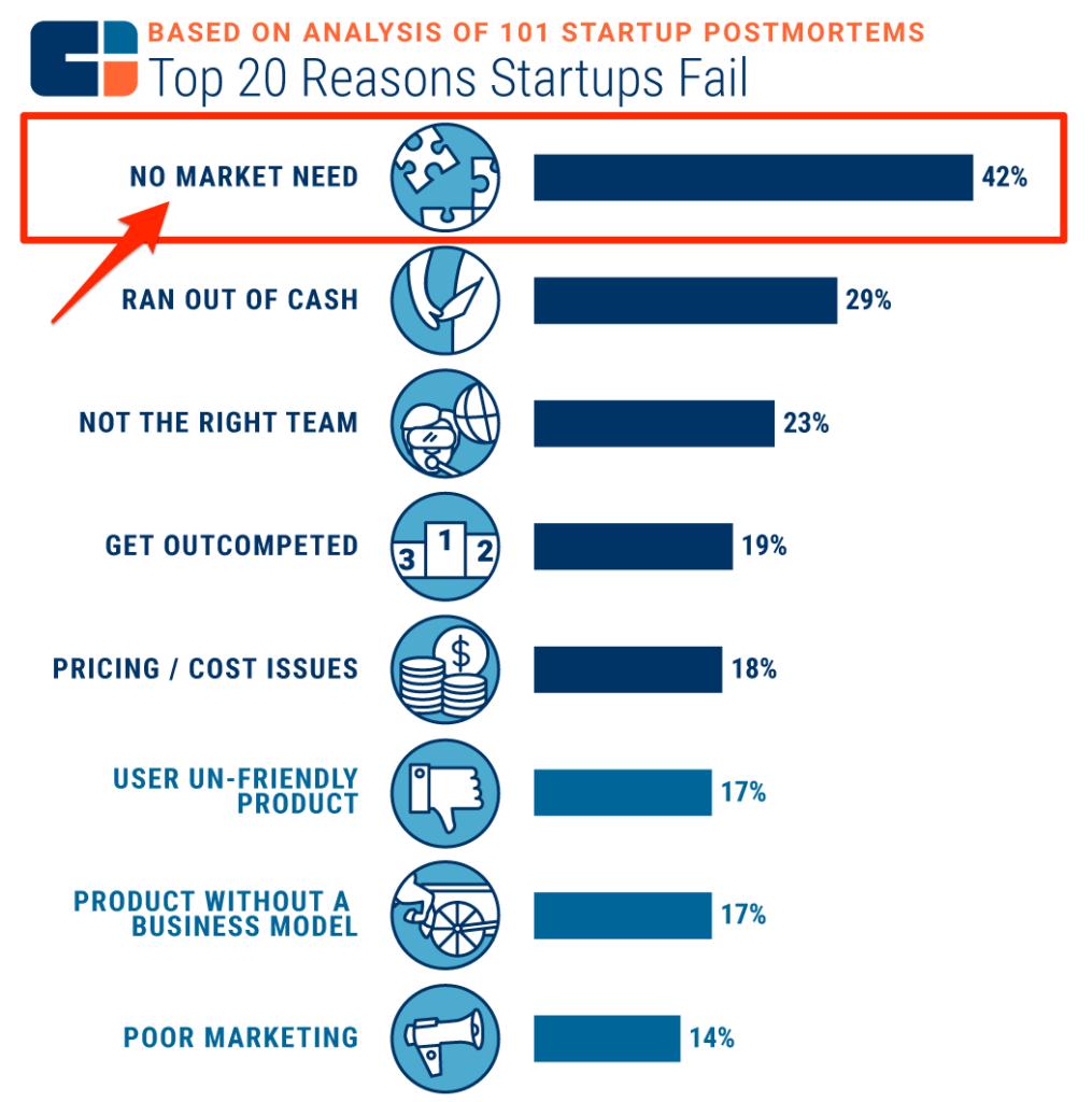 Reasons Startups Fail