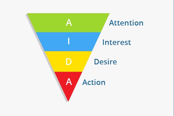 le schéma AIDA
