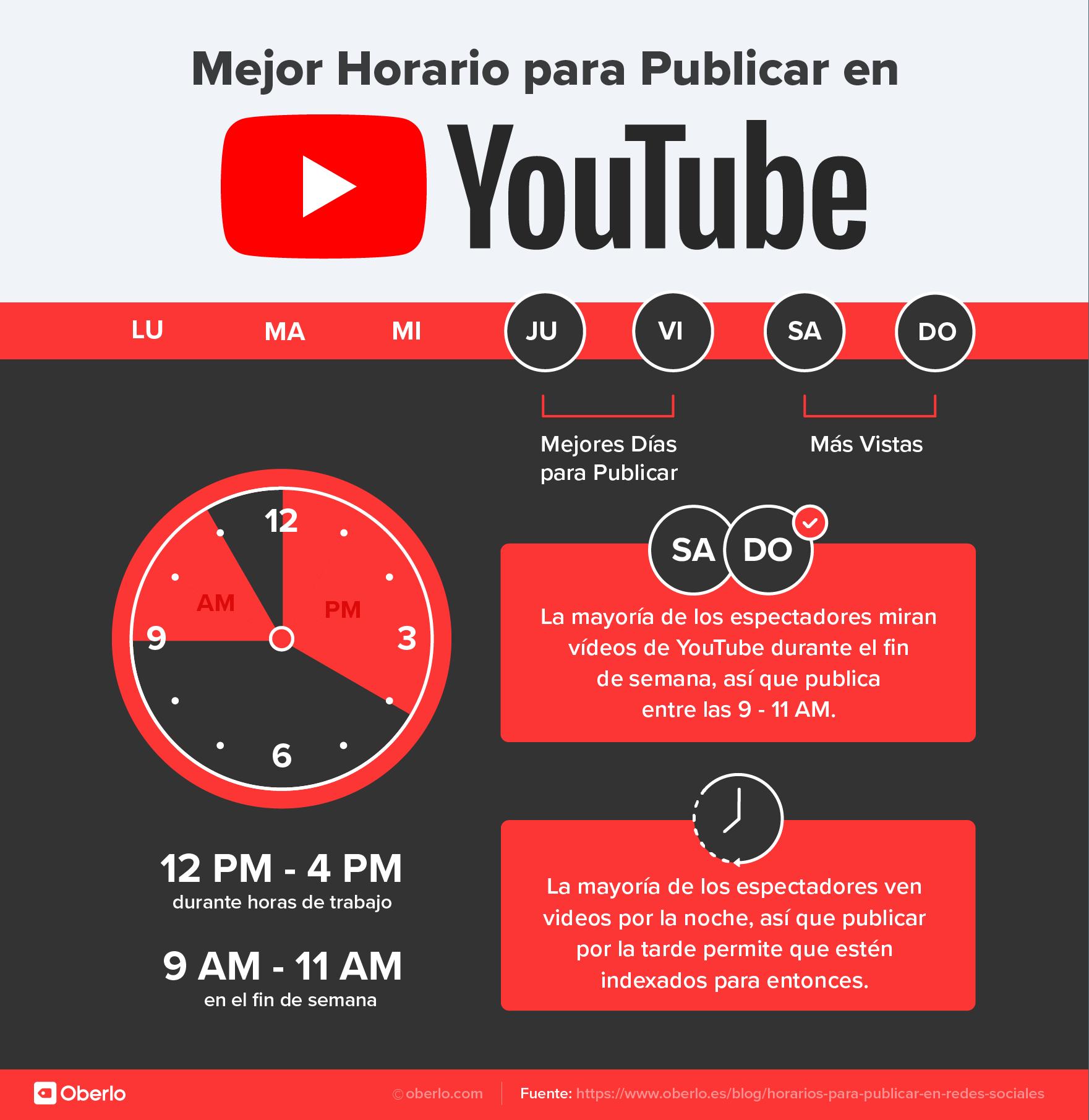 mejor hora para publicar en Youtube