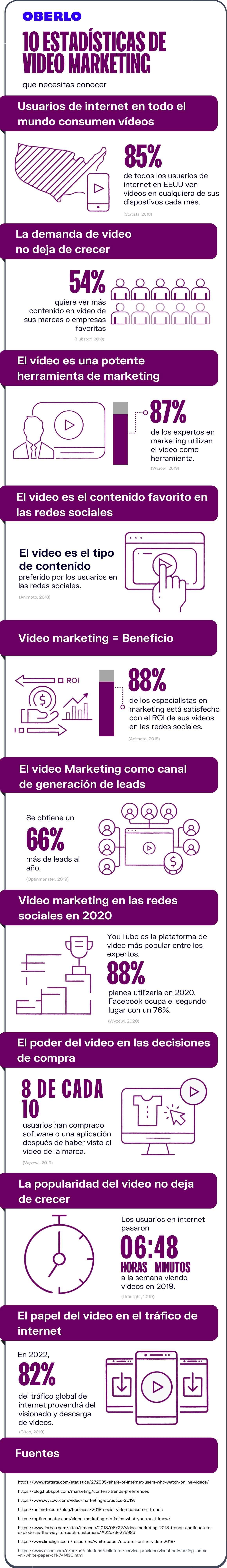 Estadísticas video marketing