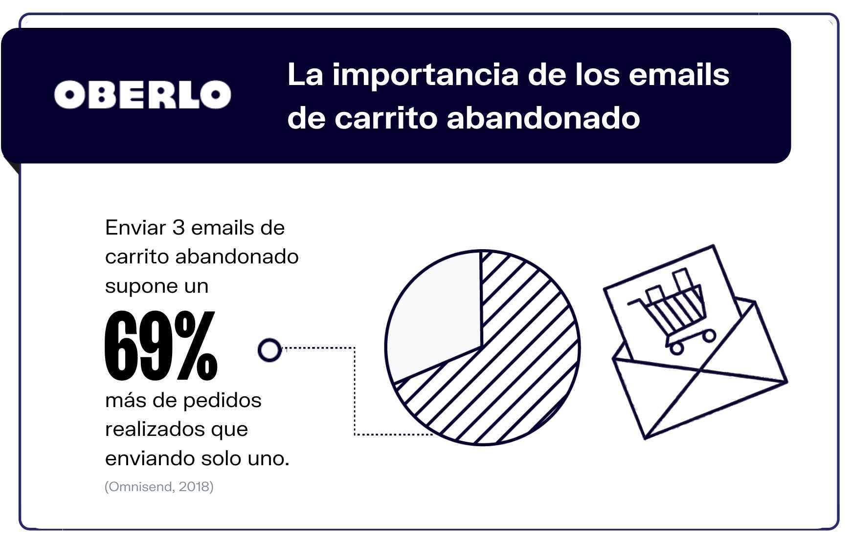 Estadísticas marketing por correo electrónico