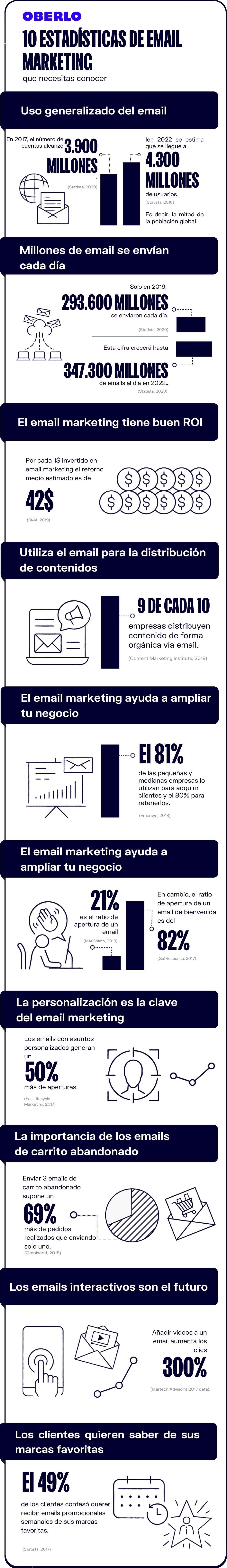 Marketing por correo electrónico en cifras
