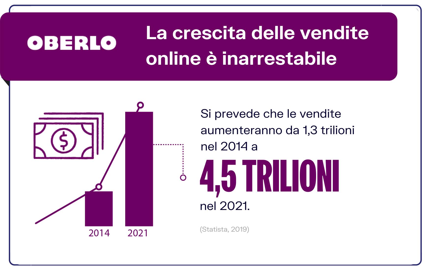 crescita vendite online