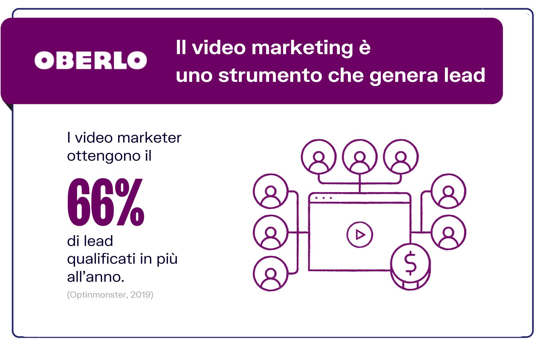 statistiche video marketing lead