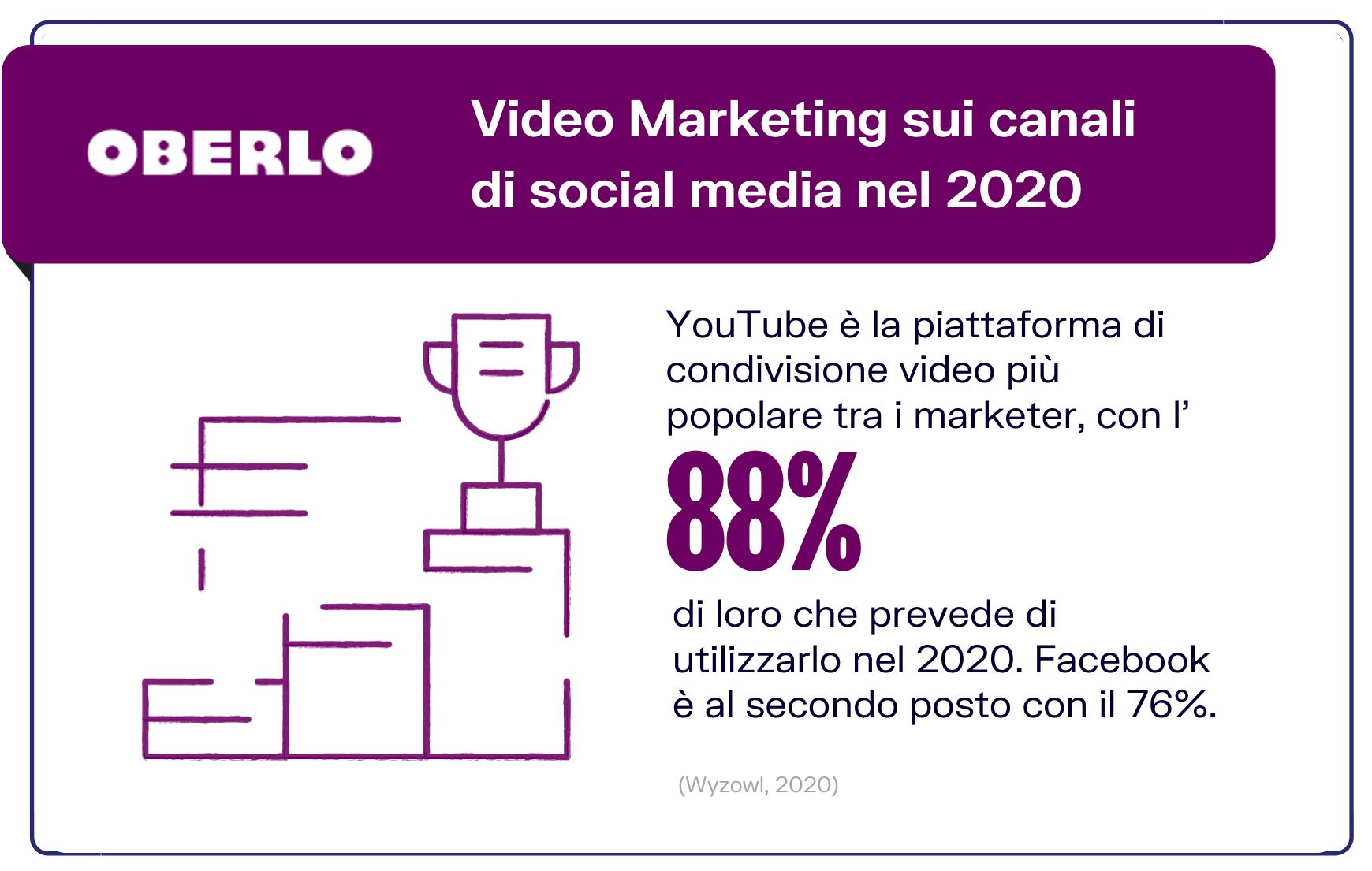 statistiche video marketing social media