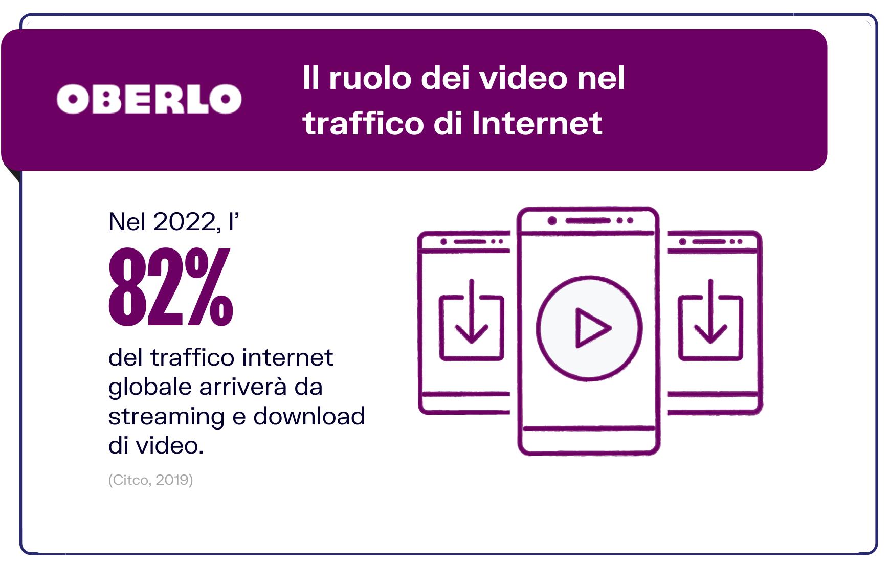 statistiche video marketing traffico