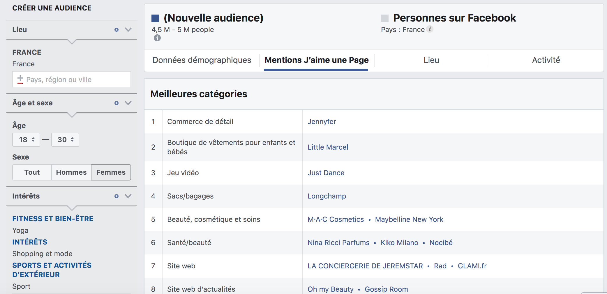 à quoi sert Facebook Insights