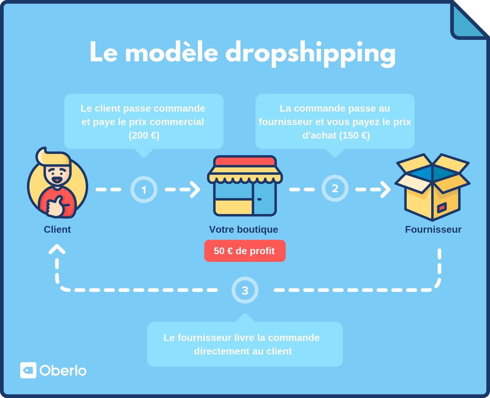 le-modèle-dropshipping