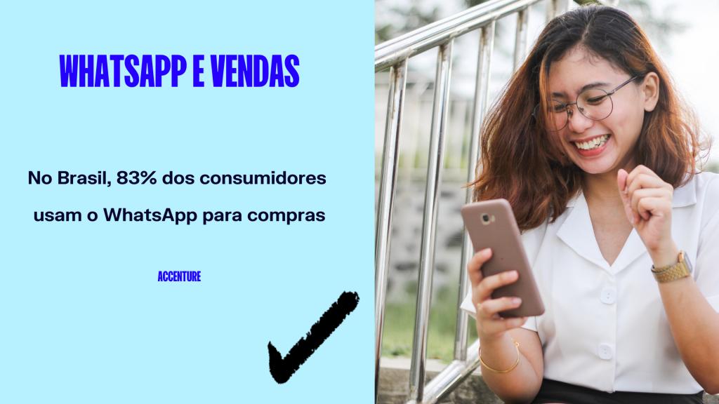 No Brasil, 83% dos consumidores usam o WhatsApp para compras