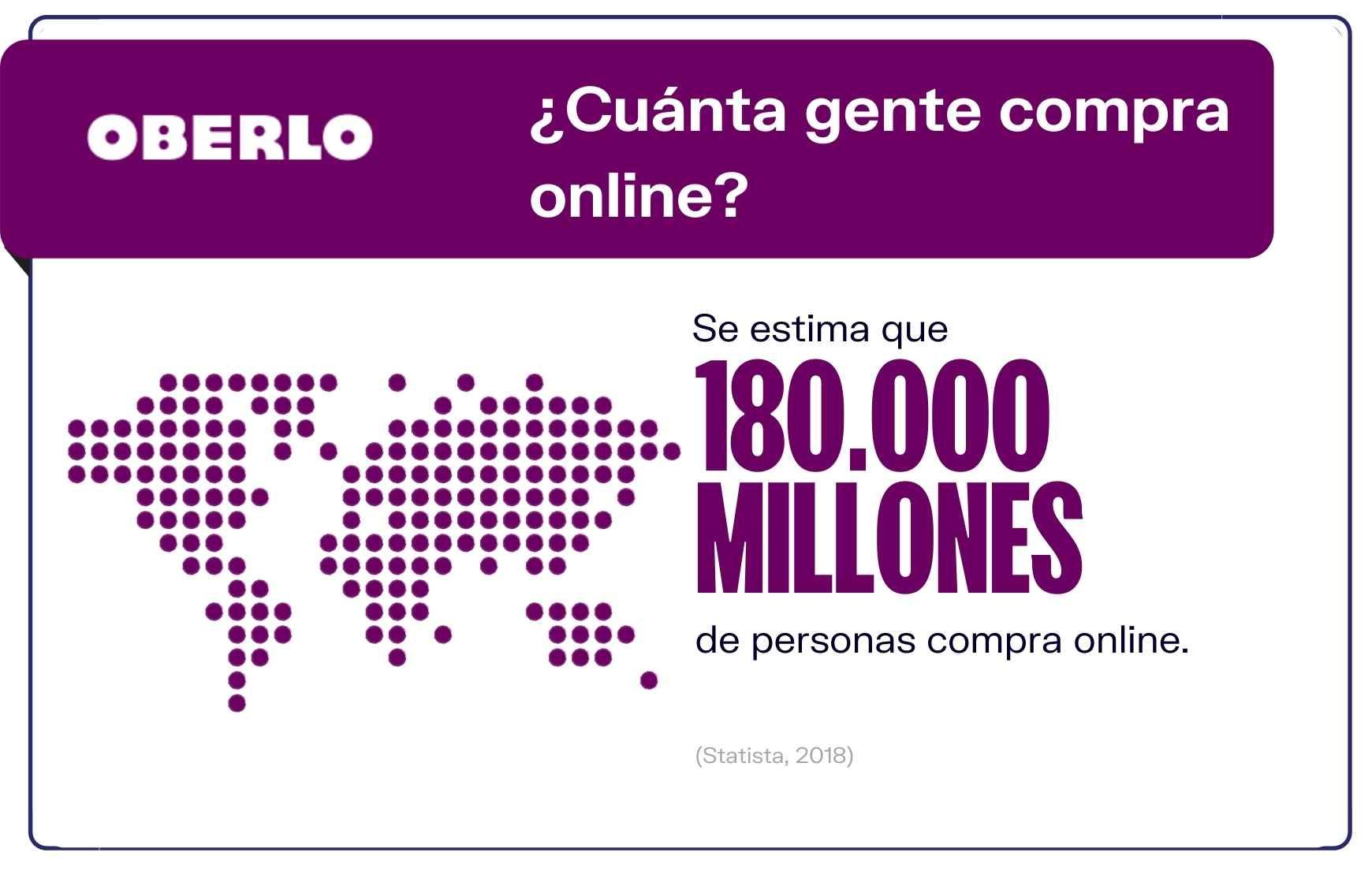 estadísticas compras online