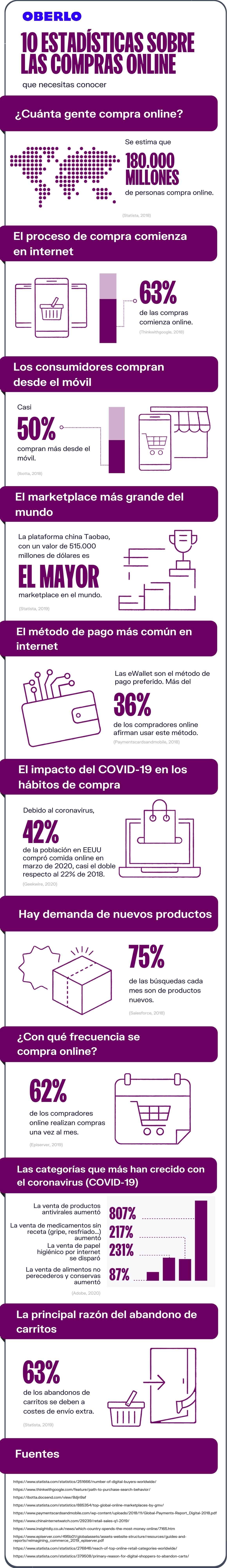 Datos compras online