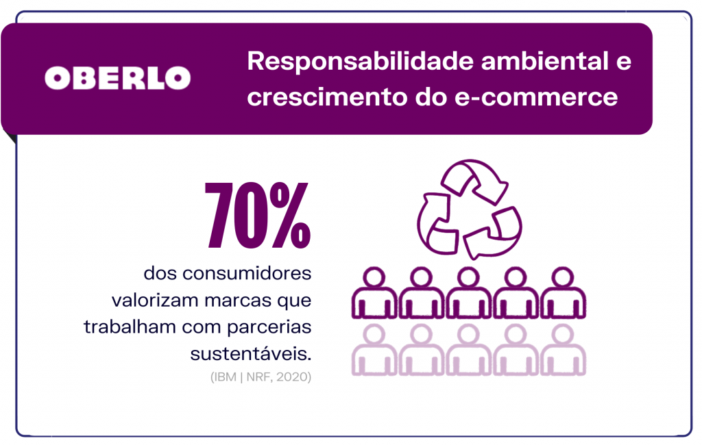 Responsabilidade ambiental e crescimento do e-commerce