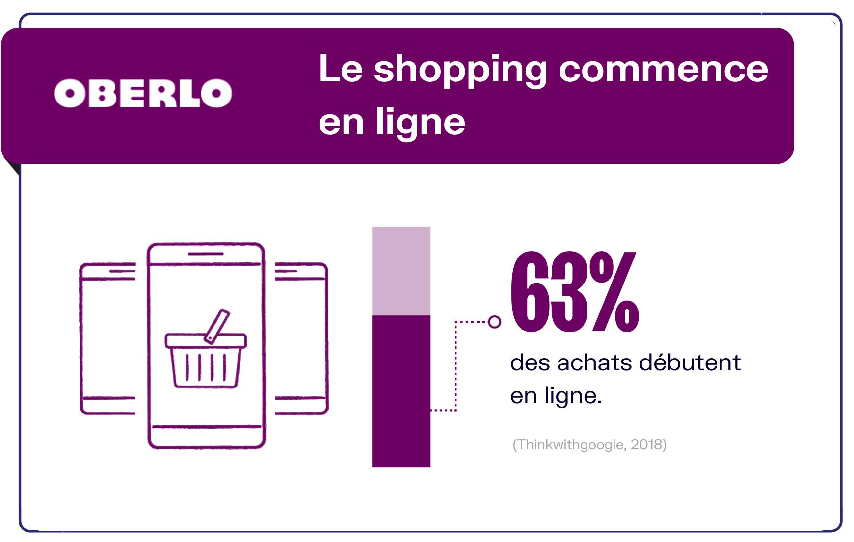 Comment faire du shopping en ligne
