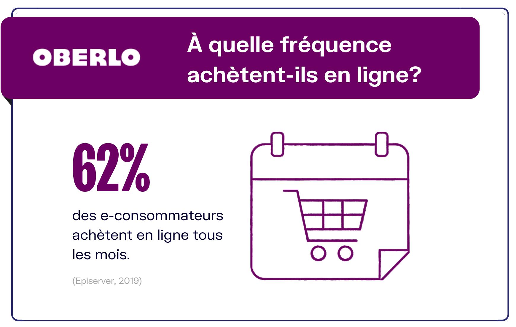 Comment faire du shopping en ligne ?