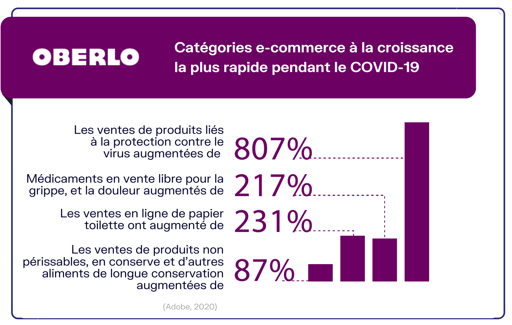 Chiffres shopping en ligne e-commerce Covid-19