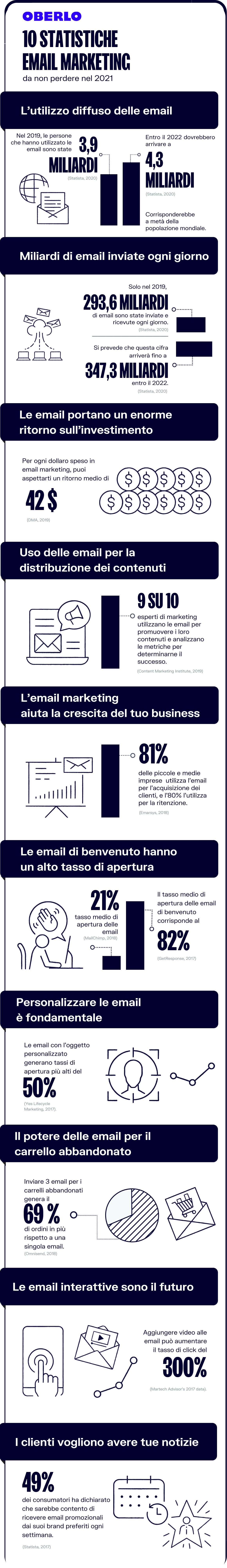 statistiche email marketing 2021 infografica
