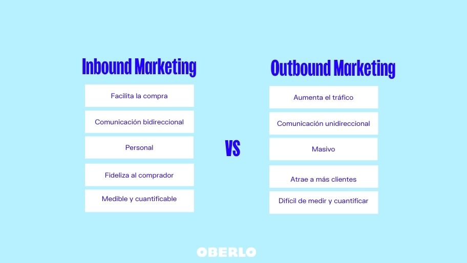 Marketing online: Inbound vs. Outbound