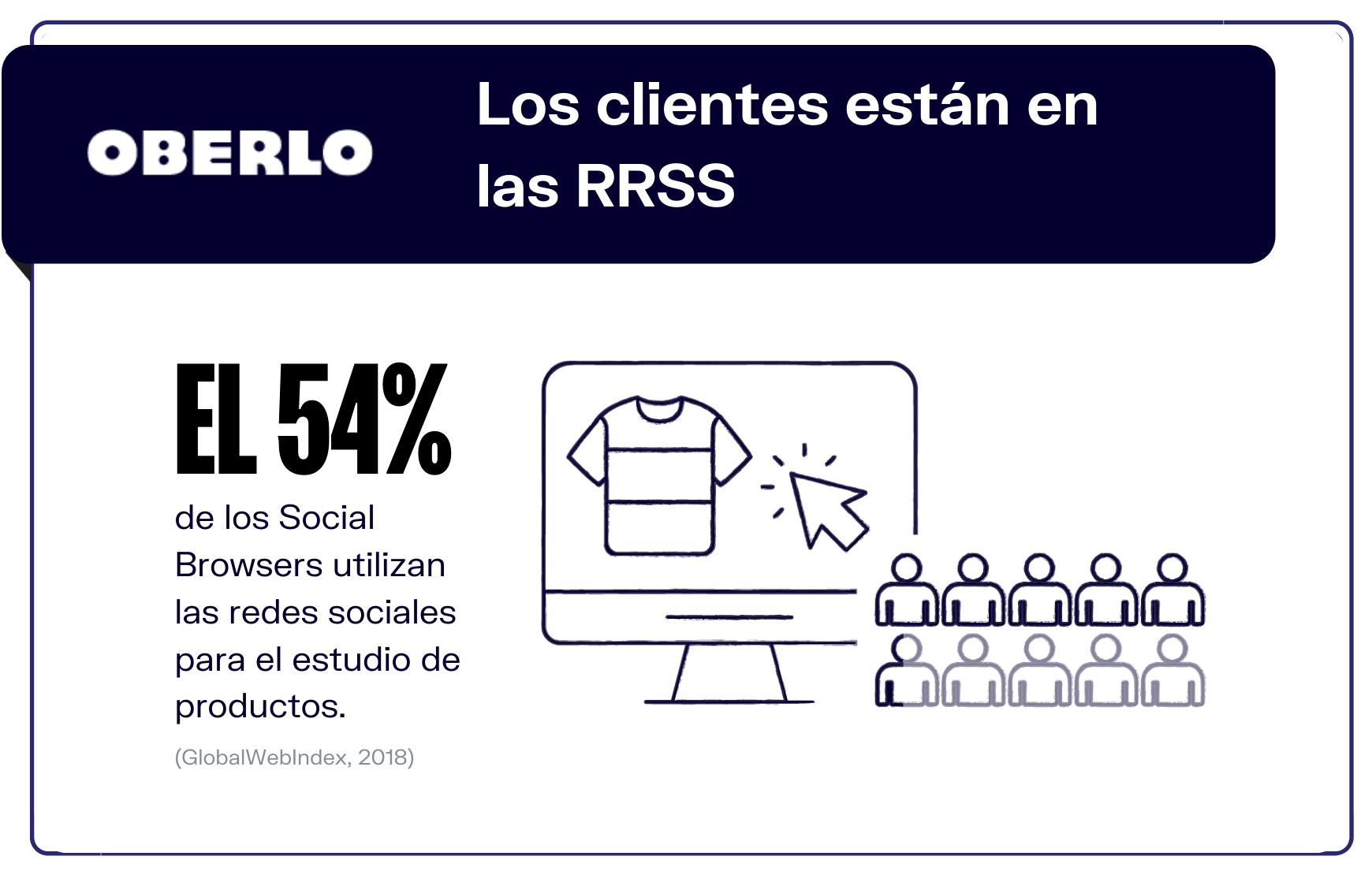 Tus clientes utilizan las redes sociales