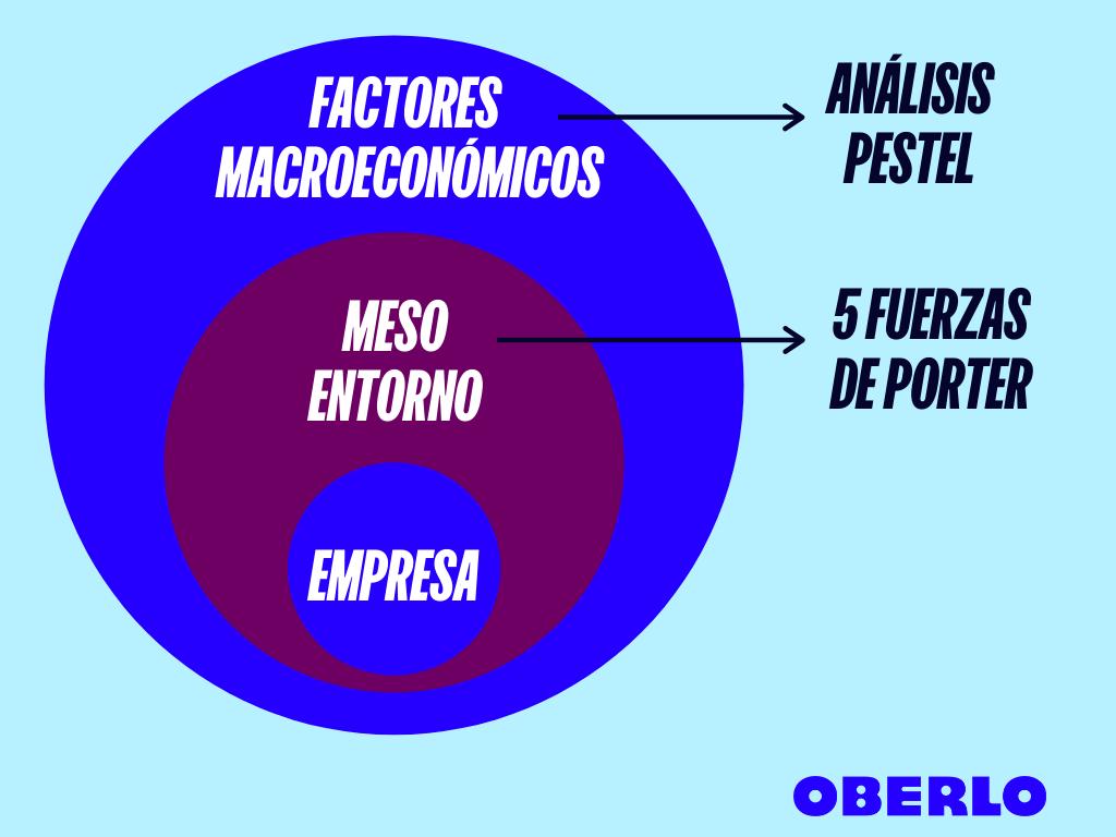 modelo de 5 fuerzas de porter - entorno