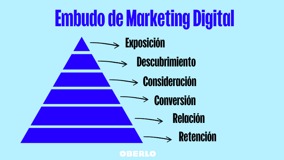 embudo marketing digital