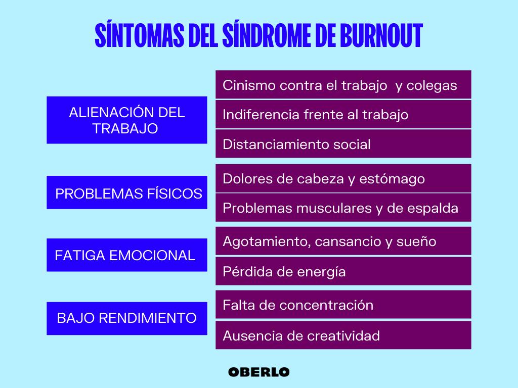 sindrome de burnout sintomas