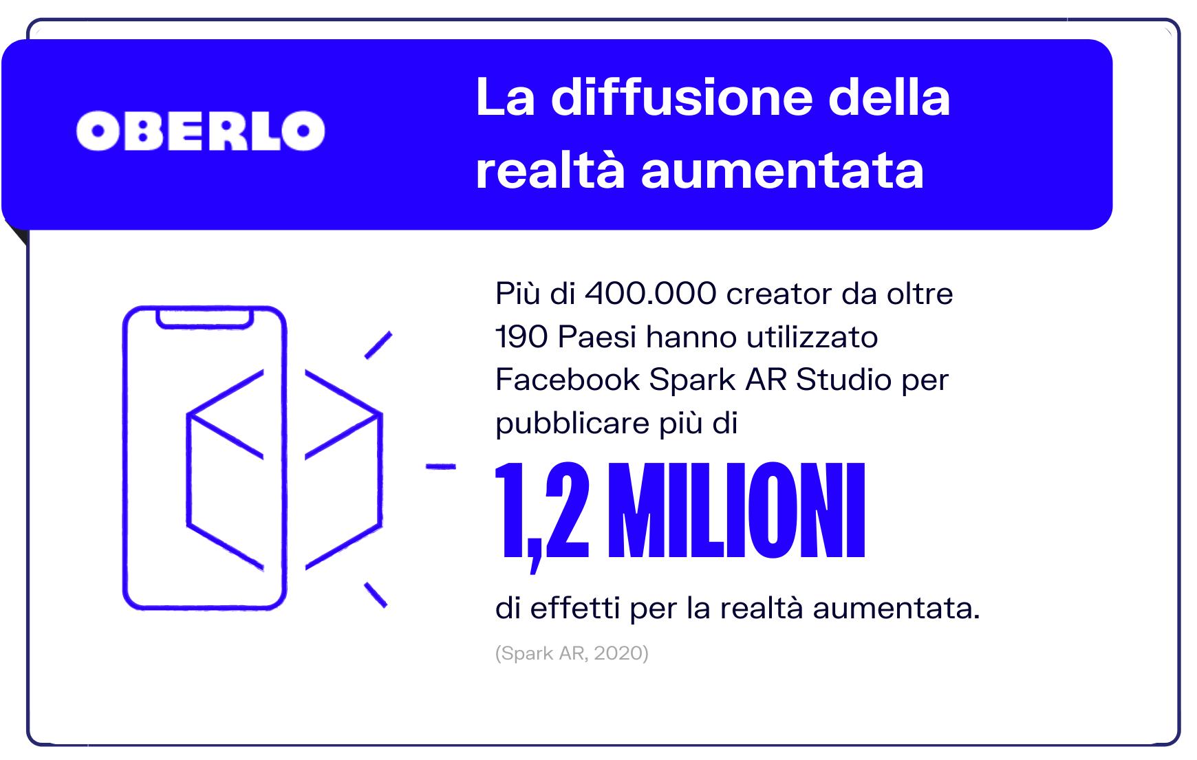 Facebook trends: realtà aumentata