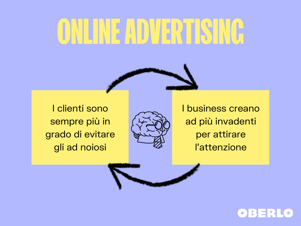 Native advertising: schema online advertising
