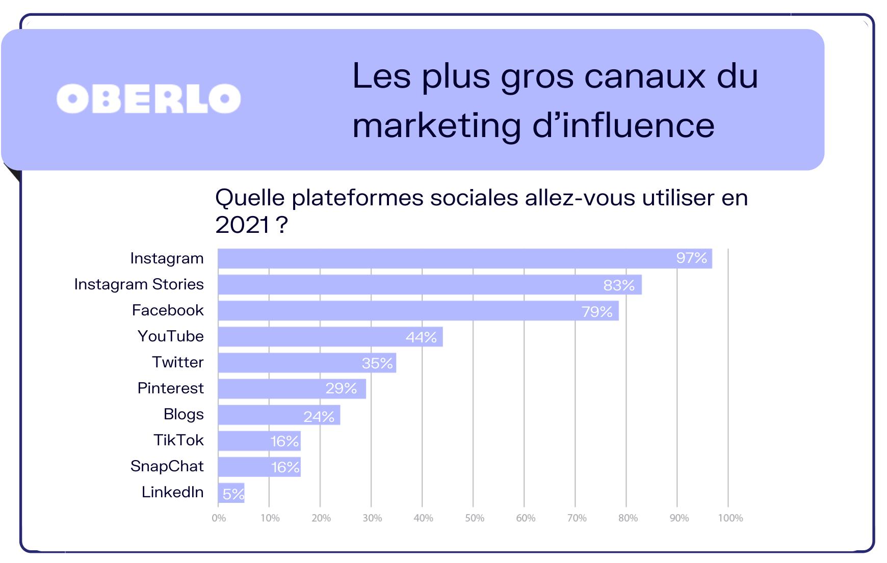 stats marketing influence