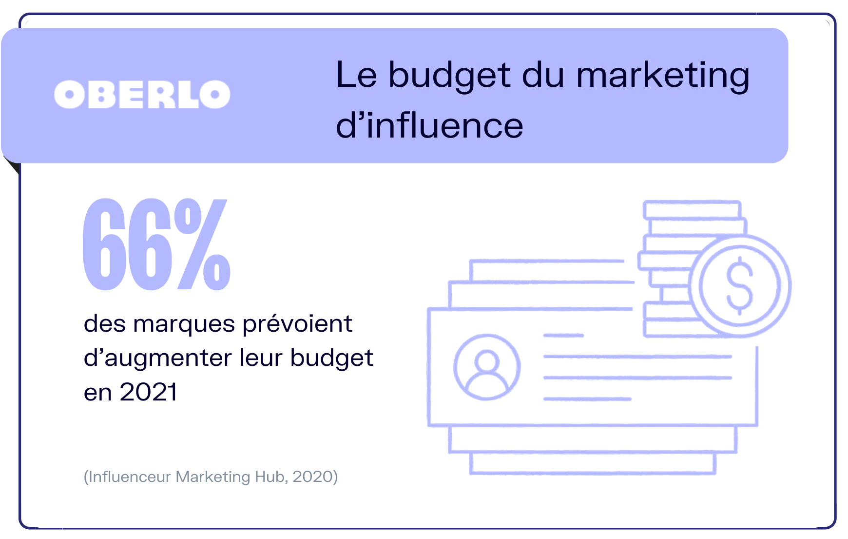 budget marketing influence