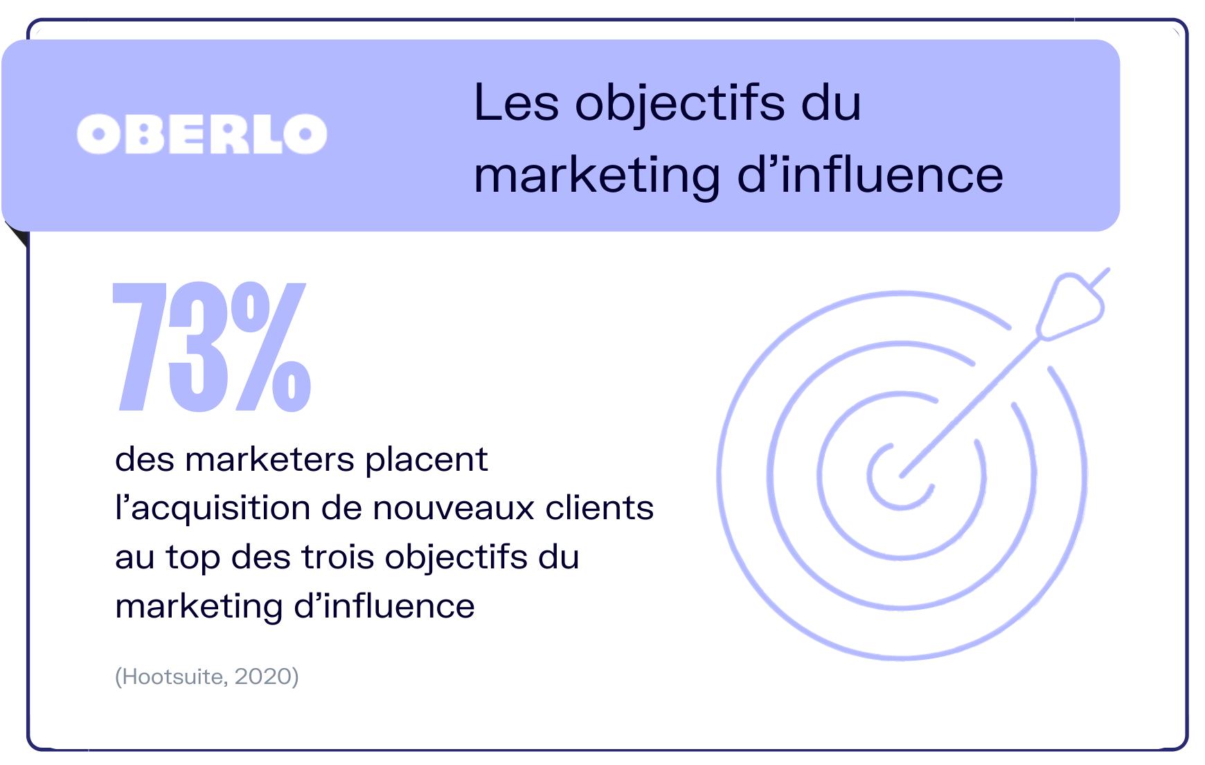 objectifs marketing influence