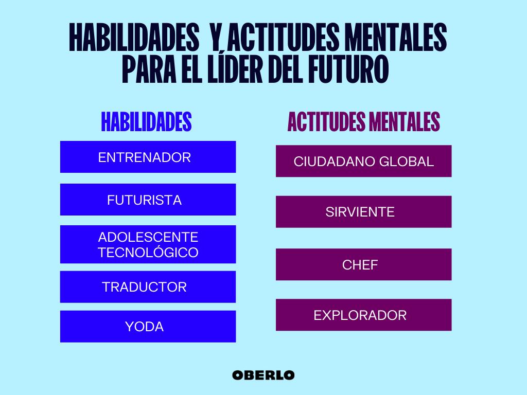 habilidades de liderazgo y actitudes mentales