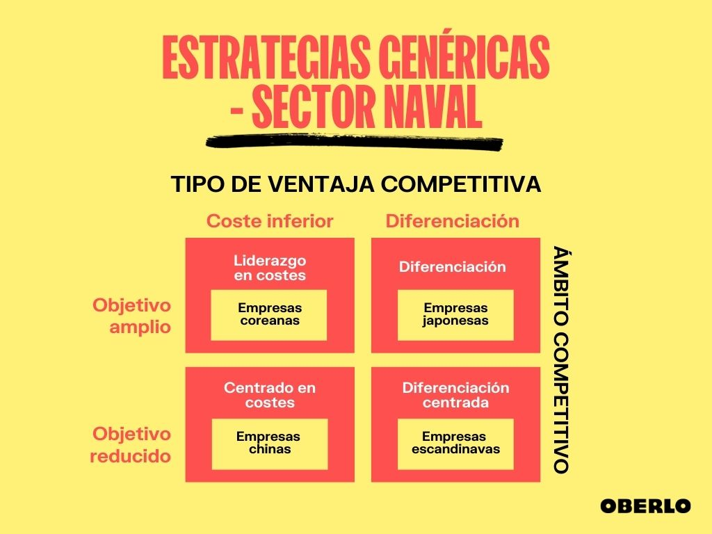 estrategias-genericas-sector-naval