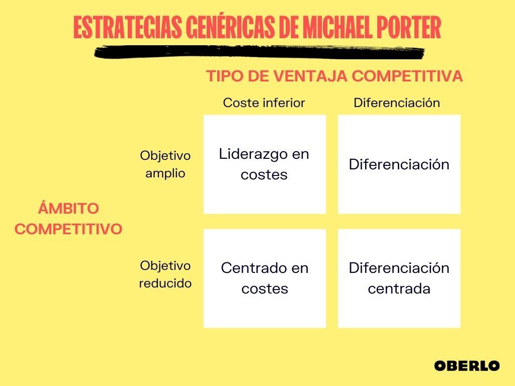 estrategias-genericas-de-michael-porter-ventaja-competitiva