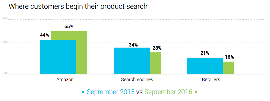 Graph BloomReach illustrating where online product searches begin