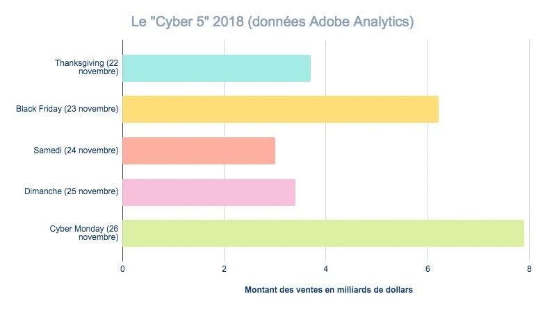 Cyber 5 2018 avec les données Adobe Analytics