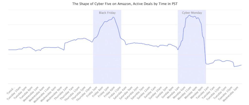 Cyber Five données
