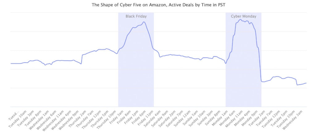 Cyber Five data