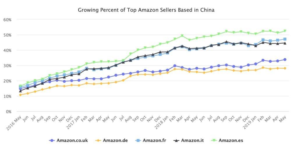 Courbes indiquant la proportion de top ventes issues de vendeurs chinois sur les Marketplaces
