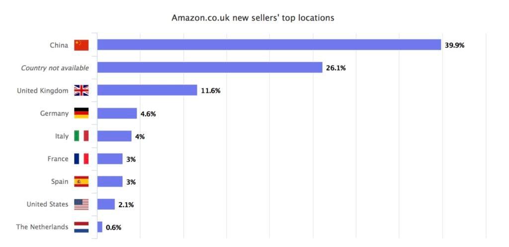 Graphique indiquant l'origine des nouveaux vendeurs sur Amazon.co.uk